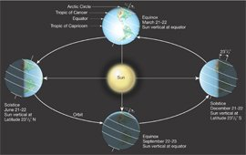 The equinox and solstice day 2018