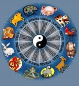 Eastern horoscope by year of birth